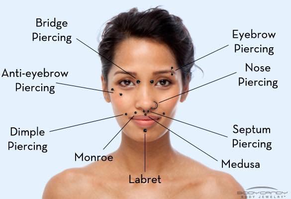 face-piercing-parts